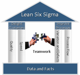 Keys to Lean Six Sigma